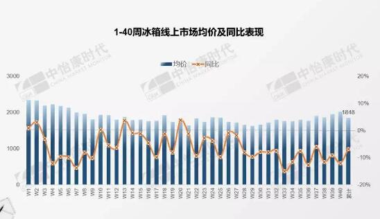 冰箱线上市场产品均价持续下探,价格战愈演愈烈